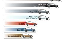 I colori delle auto - Immagine: 1