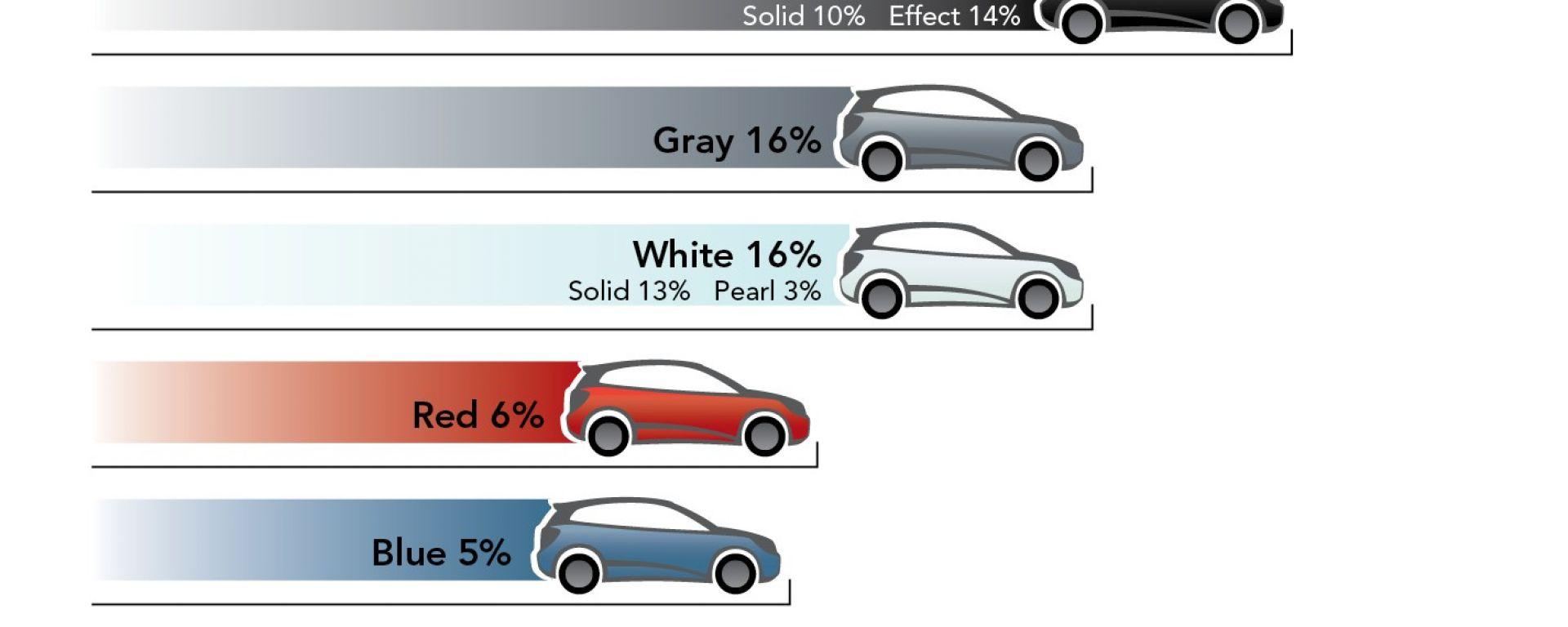 I colori delle auto