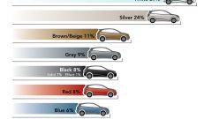 I colori delle auto - Immagine: 11