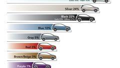 I colori delle auto - Immagine: 10