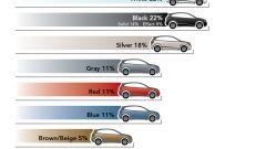I colori delle auto - Immagine: 9