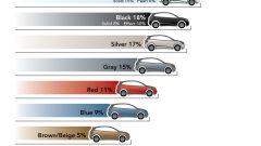 I colori delle auto - Immagine: 3