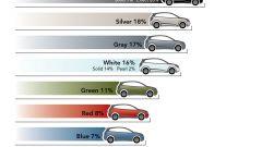 I colori delle auto - Immagine: 8