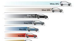 I colori delle auto - Immagine: 7