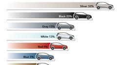 I colori delle auto - Immagine: 6