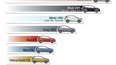 I colori delle auto - Immagine: 12