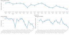 I dati Ancma sul traffico di moto e scooter durante il Coronavirus
