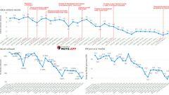 I dati ancma sul traffico moto e scooter di febbraio e marzo 2020