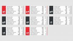 I dati Brembo sulle frenate del GP del Bahrain di Formula 1 a Sakhir