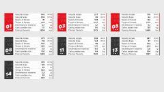 I dati Brembo sulle frenate del GP del Portogallo 2020 di Formula 1 a Portimao
