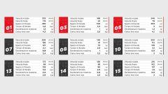 I dati Brembo sulle frenate del GP del Portogallo 2020 di MotoGP a Portimao