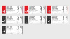 I dati Brembo sulle frenate del GP del Portogallo 2021 di F1 a Portimao