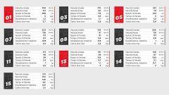 I dati Brembo sulle frenate del GP del Portogallo 2021 di MotoGP a Portimao