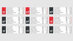 I dati Brembo sulle frenate del GP della Catalunya 2021 di MotoGP al Montmelò