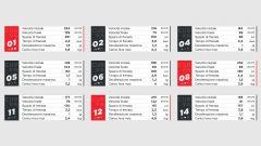 I dati Brembo sulle frenate del GP di Europa 2020 di MotoGP a Valencia