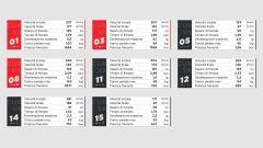 I dati Brembo sulle frenate del GP di Francia 2021 di F1 a Le Castellet