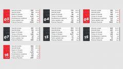 I dati Brembo sulle frenate del GP di Gran Bretagna 2021 di F1 a Silverstone