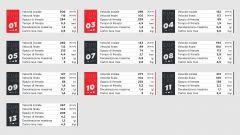 I dati Brembo sulle frenate del GP di Repubblica Ceca 2020 di MotoGP a Brno