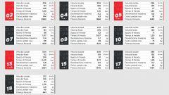 I dati Brembo sulle frenate del GP di Russia 2020 di Formula 1 a Sochi