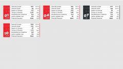 I dati Brembo sulle frenate del GP di Sakhir 2020 di Formula 1 in Bahrain