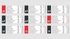 I dati Brembo sulle frenate del GP Eifel 2020 al Nurburgring