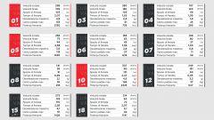 I dati Brembo sulle frenate del GP Monaco 2021 di F1 a Monte Carlo