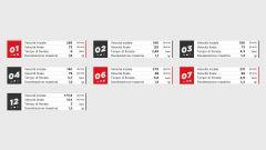 I dati Brembo sulle frenate del Round Portugal 2020 di Formula 1 all'Estoril