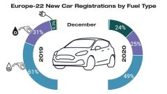 I dati di Jato Dynamics, divisi per tipo di alimentazione, relativi alla vendita di auto nel 2020