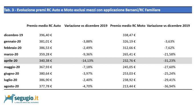 I dati di Segugio.it relativi al confronto sui premi assicurativi RC Auto e Moto tra il 2020 e il 2019 senza l'utilizzo di Decre