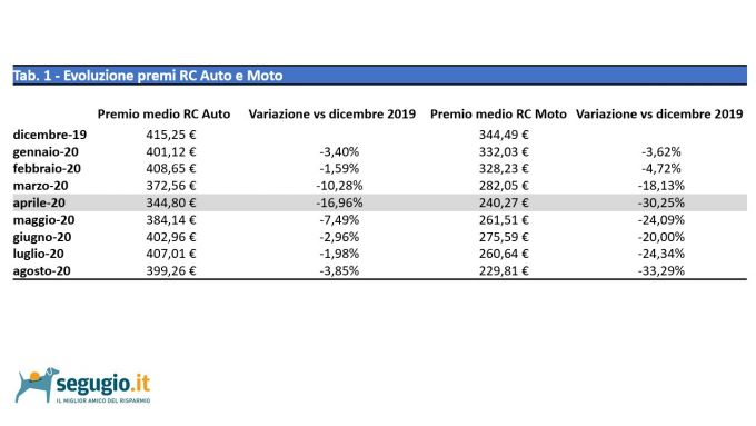 I dati di Segugio.it relativo al confronto sui premi assicurativi RC Auto e Moto tra il 2020 e il 2019