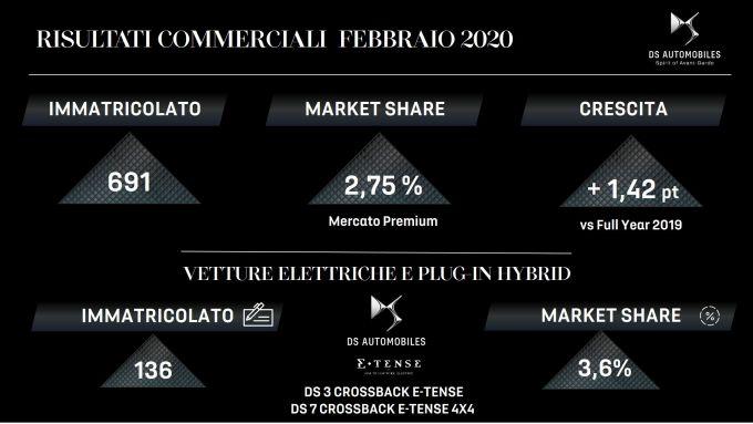 I dati di vendita di DS Automobiles