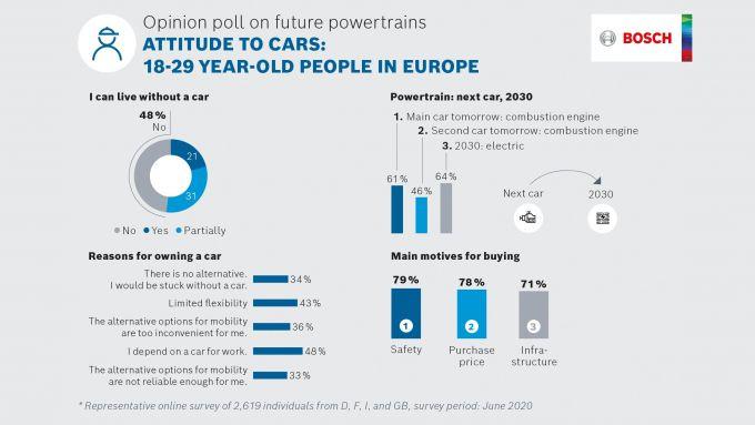 I giovani e l'auto: infografica tratta dal sondaggio Bosch