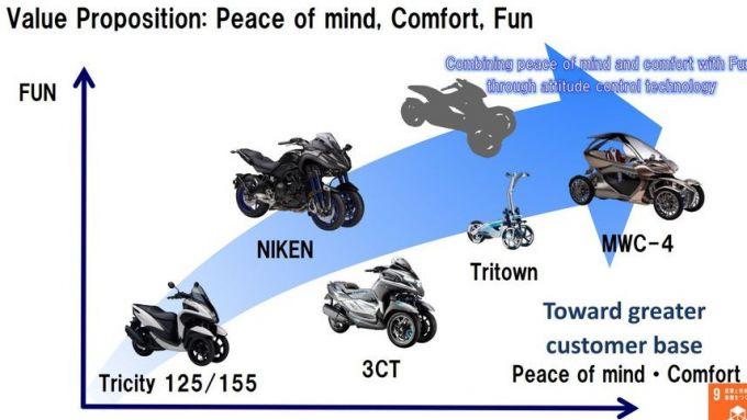 I programmi Yamaha 2019-2021: lo scooter misterioso a tre ruote sarà il TMax?