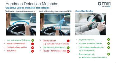 I sistemi per Hands On Detection (o Hands Off Detection)