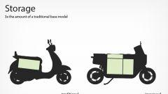 Il Commooter di Ezekiel Ring: niente pedana poggiapiedi, lo scooter elettrico è una specie di scatola viaggiante
