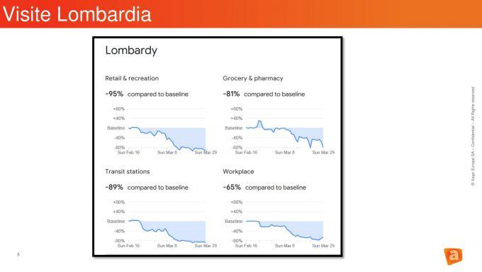 Il crollo dei movimenti in Regione Lombardia