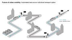 Il futuro del trasporto pubblico secondo Bosch e Daimler