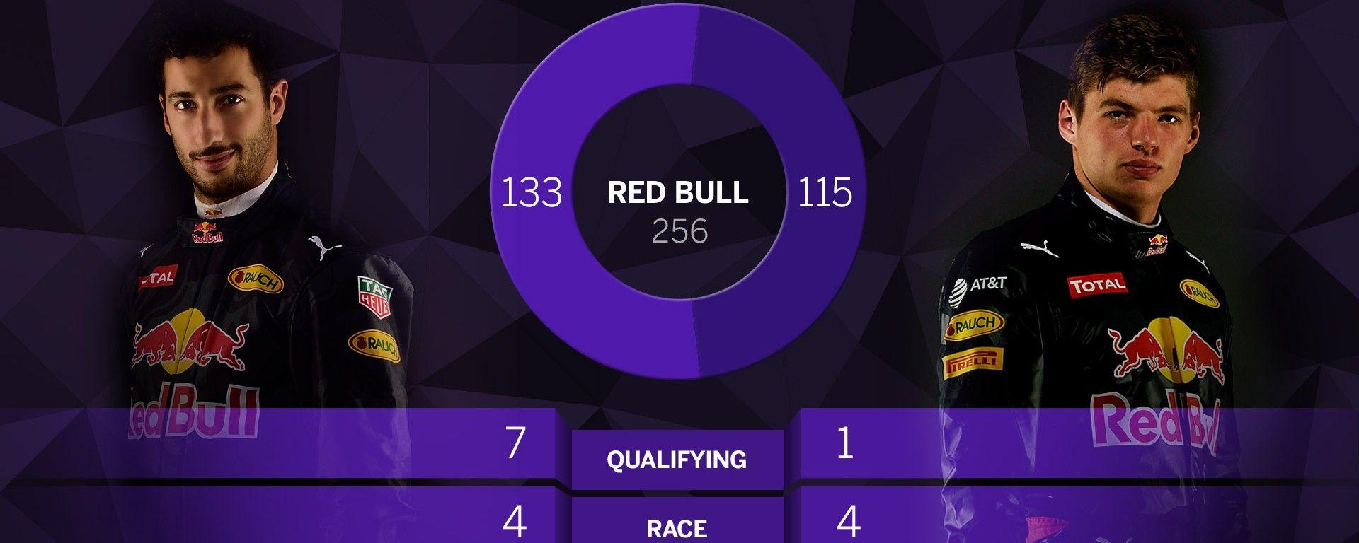 Infografica piloti Red Bull - Ricciardo e Verstappen