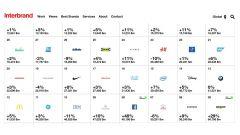 Interbrand: nella top 100 dei migliori brand anche Mercedes e Toyota