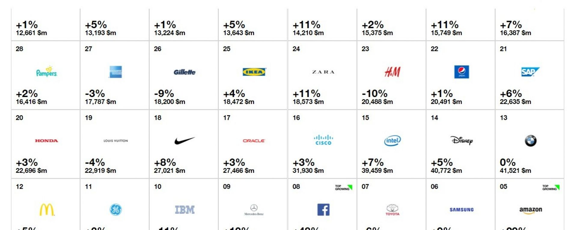 Interbrand: Best Global Brands 2017   Ranking