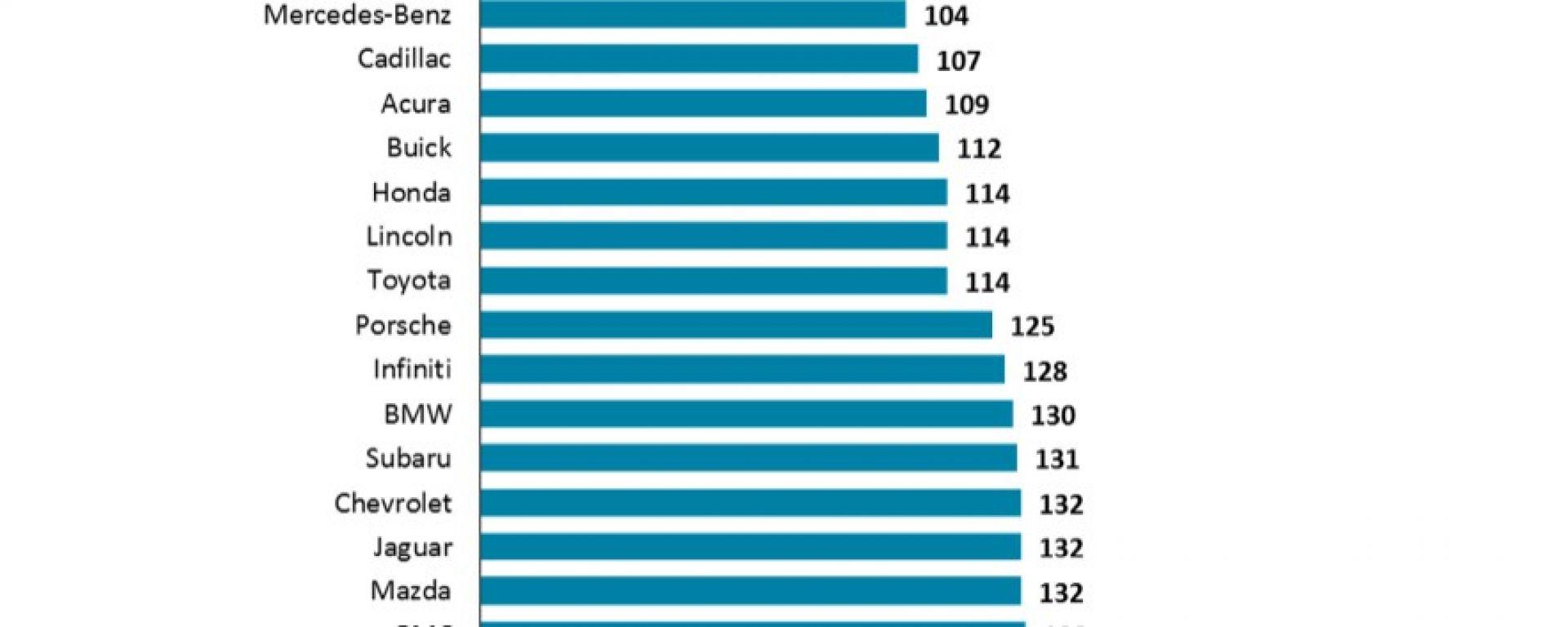 JD Power 2014: le auto più affidabili in USA