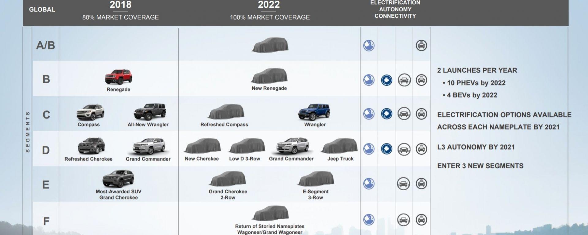 Jeep: quando escono il baby SUV, il pickup Scrambler e le nuove Wagoneer