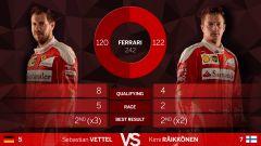 Kimi Raikkonen e Sebastian Vettel - I risultati 2016