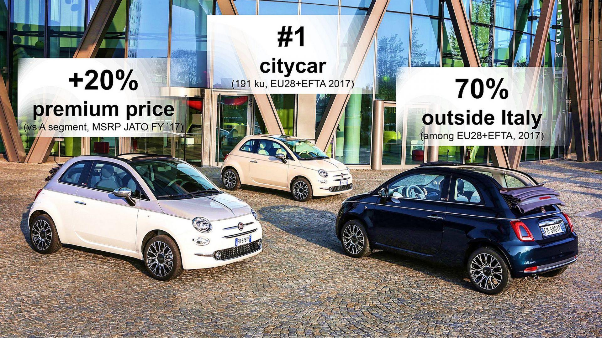 Nuova Fiat 500 Giardiniera, quando arriva e quale aspetto ...