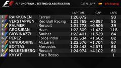 La classifica cronometrata del pomeriggio, Day 4 - F1 2017 test pre-stagionali