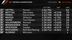 La classifica dei test di Barcellona dopo la mattinata - F1 2017 test Barcellona