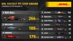 La classifica del DHL Fastest Pit Stop Award, aggiornata al GP Gran Bretagna a Silverstone