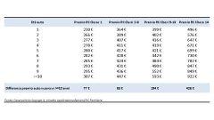 La differenza tra auto nuova e vecchia: si risparmia da un minimo di 77 euro in Classe 1 fino a 426 euro in Classe 14