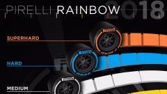 La gamma Pirelli P Zero 2018
