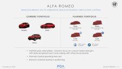 La roadmap dei prodotti Alfa Romeo per il prossimo anno